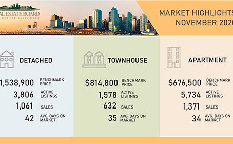 VANCOUVER SALES NUMBERS 25% ABOVE 10-YEAR AVERAGE