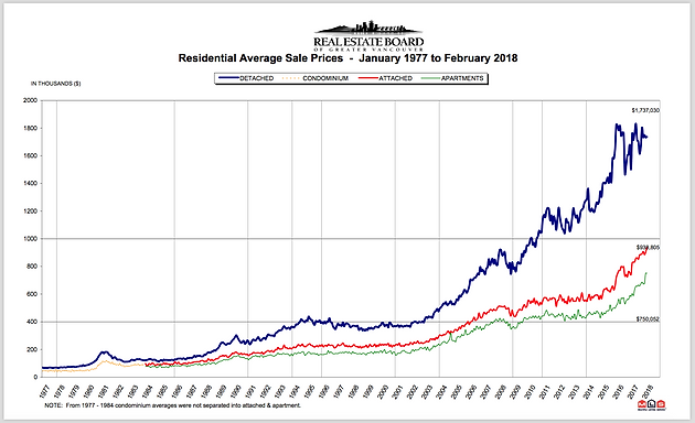 Vancouver Real Estate Stats - February Summary
