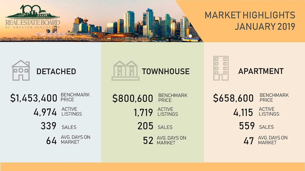 Vancouver Real Estate Market Overview - January, 2019. REBGV