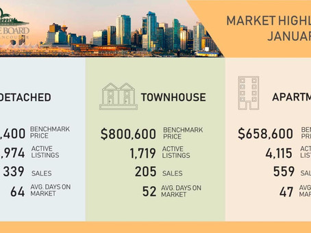 The Latest Statistics, Mortgage Rates and Changes to the Speculation Tax