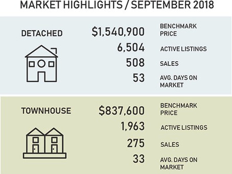 September's Vancouver Real Estate Trends