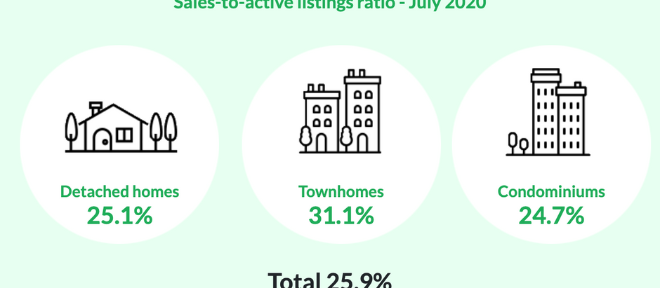 Real Estate Sales and Prices Up & Above 10 Year Average