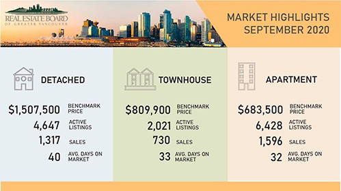 RECORD SETTING SEPTEMBER FOR VANCOUVER REAL ESTATE