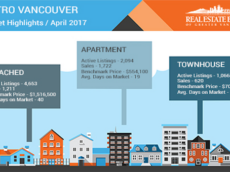 Vancouver Home Prices Continue to Rise