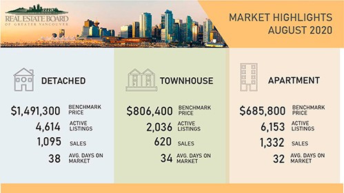 VANCOUVER HOME SALES FAR ABOVE AVERAGE FOR AUGUST