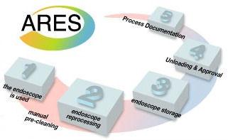 laveur,aspersion,désinfecteur,désinfection,stérilisateur,autoclave,tunnel,retraitement,endoscope,flexible