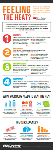 "Infographic: ""Feeling the Heat?"" Client: HP Products"