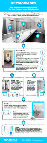 """Infographic: """"Bathroom GPS"""" Client: HP Products"""