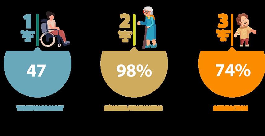 2020 - Chiffres clés_pourcentages.png