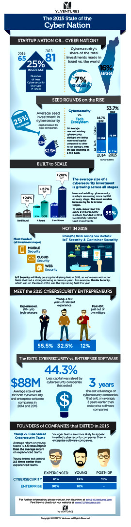 YL Infographic - Cyber Nation