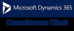 Dynamics 365 Connaissance du client.png
