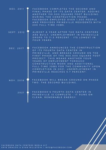 Mock Facebook Media Kit: Timeline