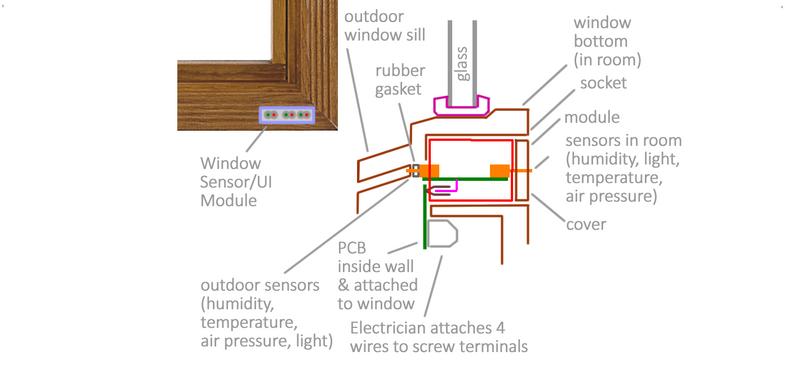 Sensor & User Interface Window Module