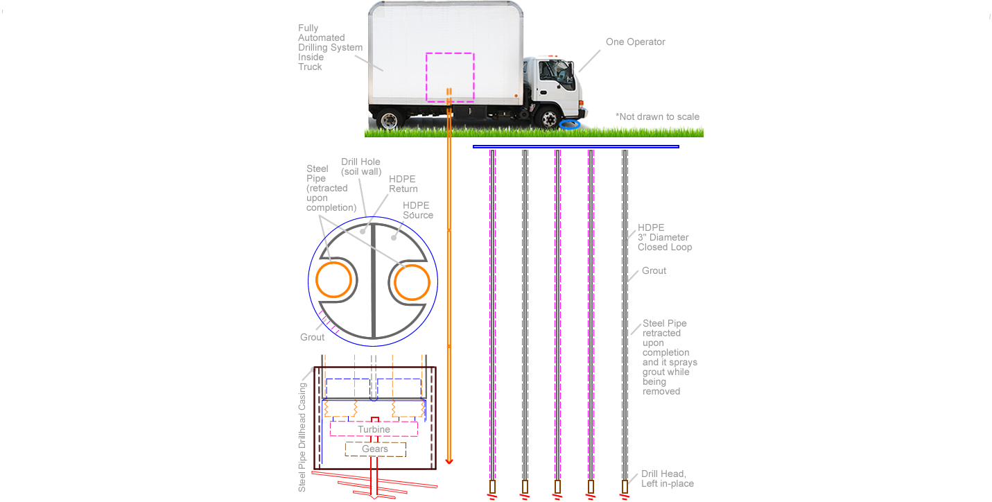 Concept #1: Automated $4k Vertical Boring Machine
