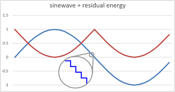 Smart Solar Produces Sinewaves