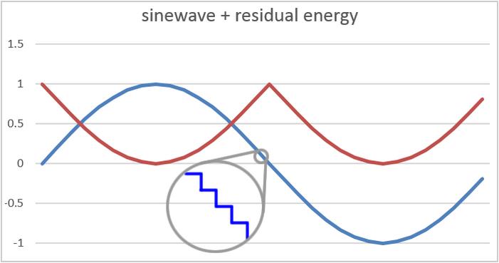Smart Solar Produces Sinewaves