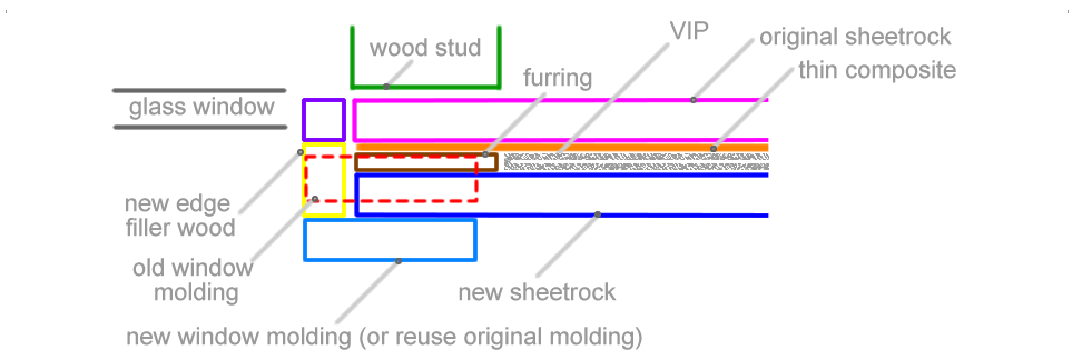 Add Vacuum Insulation to Existing Construction