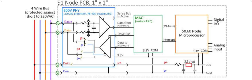 Typical Node PCB