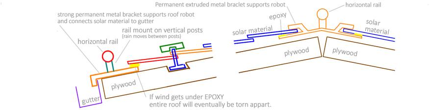 Standard Permanent Rail System