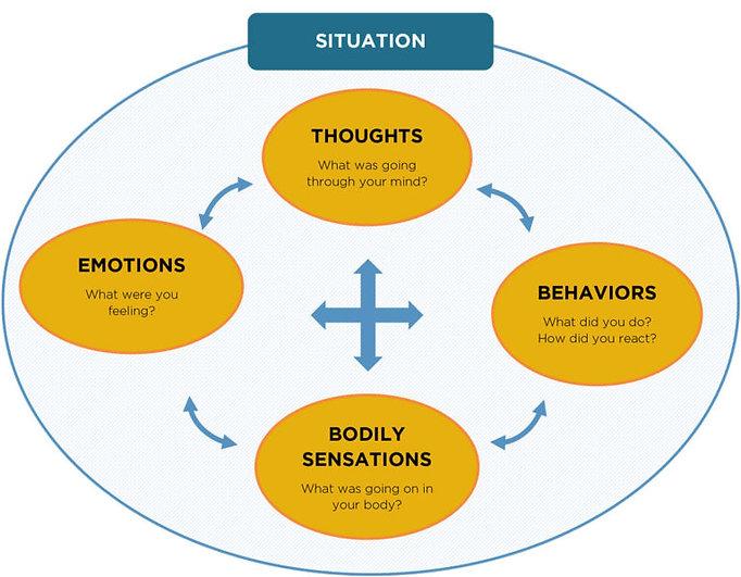 Kognitivno vedenjska terapija KVT.jpg