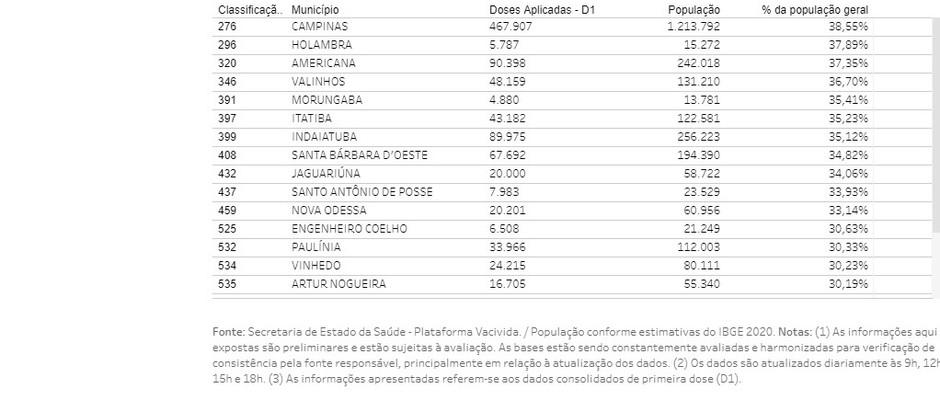 Holambra fica em 2º. lugar no ranking do Vacinômetro da RMC