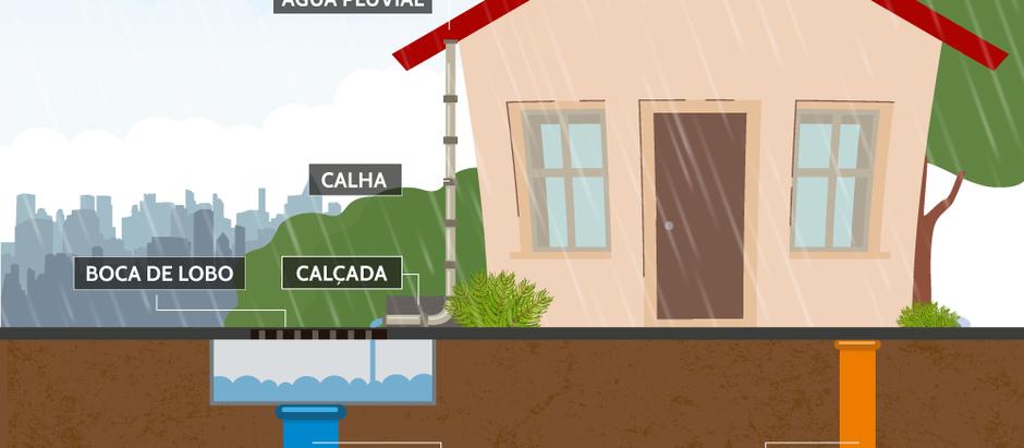 A água proveniente das chuvas e a rede coletora de esgoto não se misturam!