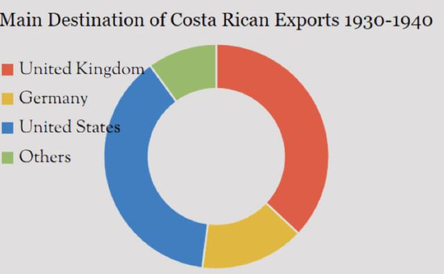Abb. 6: Hauptexportländer von Costa Rica in den Jahren 1930 bis 1940