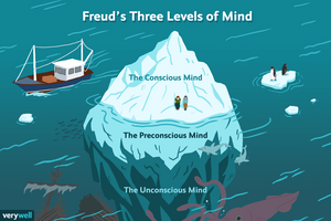 Visual of Freud's level of consciousness
