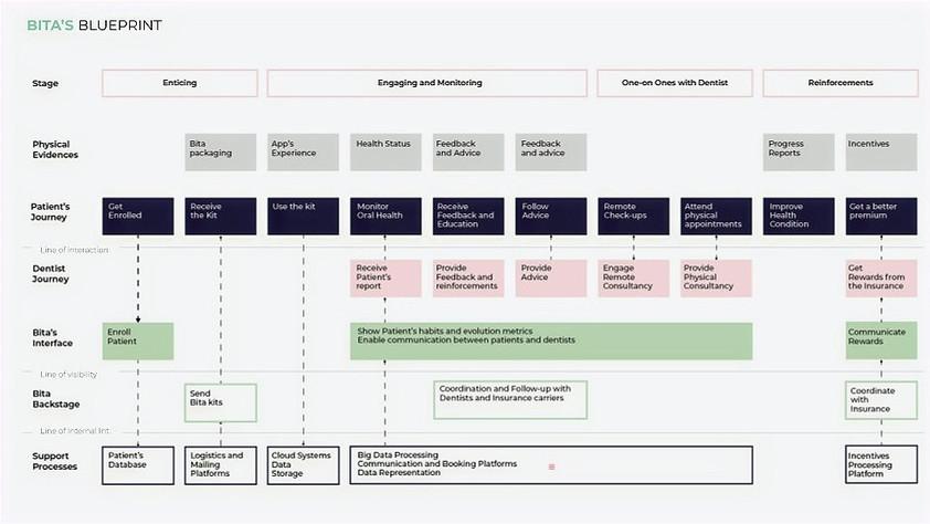 Bita Blueprint Model