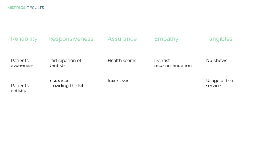 Service Offering Outcomes