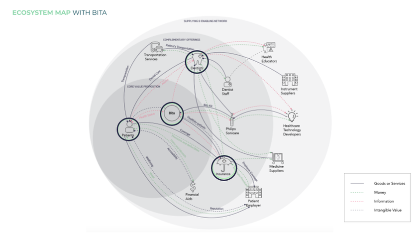 Bita Ecosystem Map