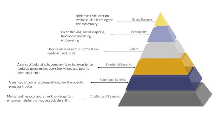 Brand Identity Pyramid