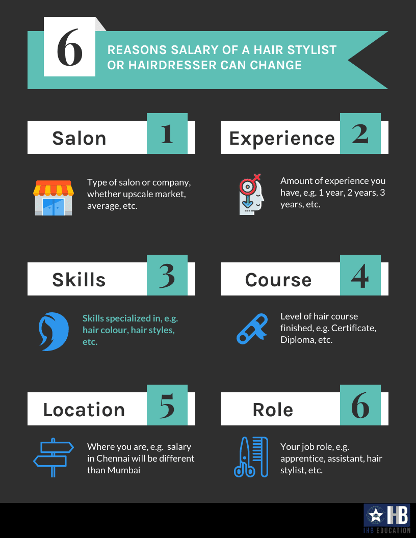 A few reasons on how hair stylist and hairdresser salaries can change across India, along with the IHB logo