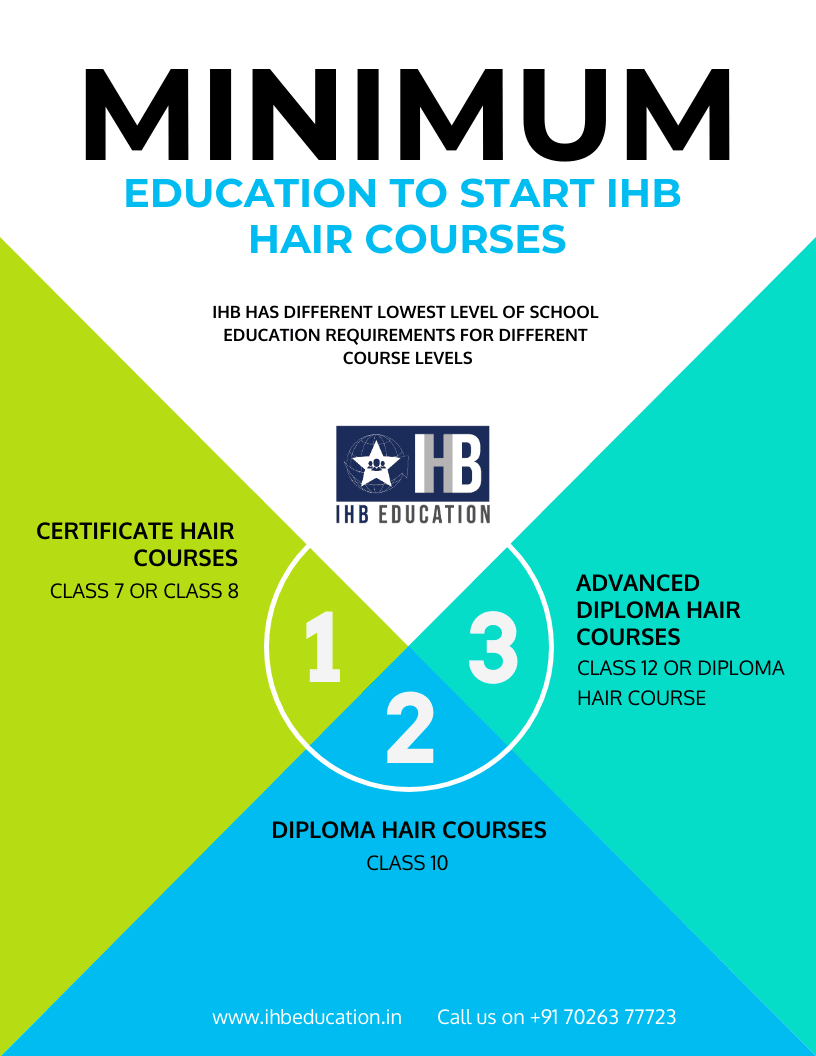 A quick guide to the different minimum education requirements to start different levels of IHB courses, along with the IHB logo and telephone number.