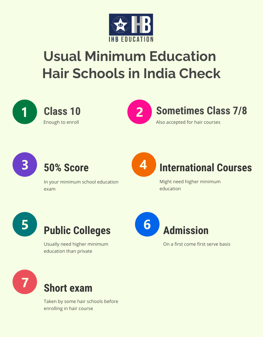 It lists the minimum level of education needed to enroll in a hair course in India, and has the IHB Education logo also.