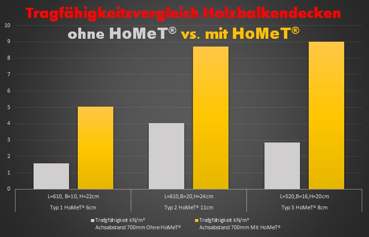 Tragfähigkeitsvergleich_HoMeT.jpg