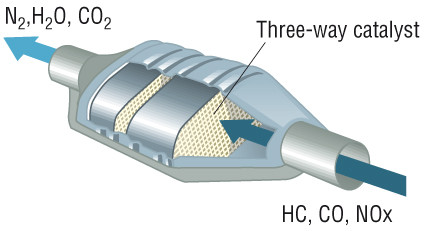 A typical 3 way catalytic converter