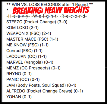 Breaking Heavy Weights