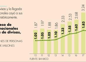 Divisas turísticas cayeron 93.7% durante abril