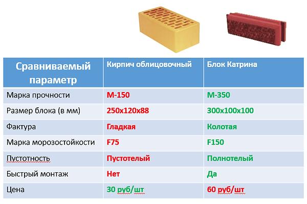 Сравнение блока и кирпича