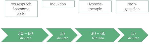 weibel-hypnose-ablauf-hypnosetherapie.jp