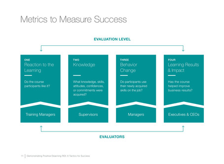 #Bjoern Beil How to measure Success (by Linkedin Report)