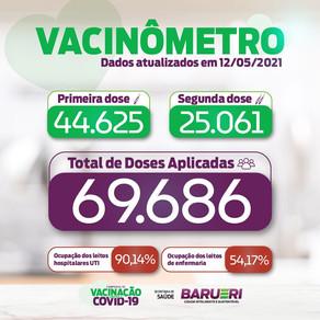 Coronavírus: vacinômetro 12 de maio