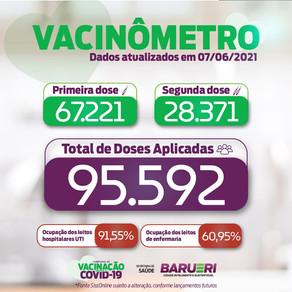 Coronavírus: vacinômetro 07 de junho