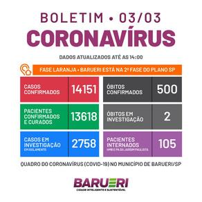 Coronavírus: boletim de 3 de março