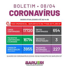 Coronavírus: boletim de 08 de abril