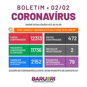 Coronavírus: boletim de 2 de fevereiro