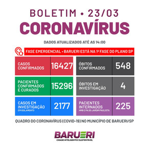 Coronavírus: boletim de 23 de março
