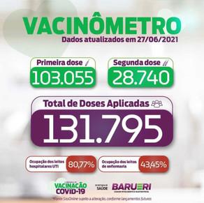 Coronavírus: vacinômetro 27 de junho