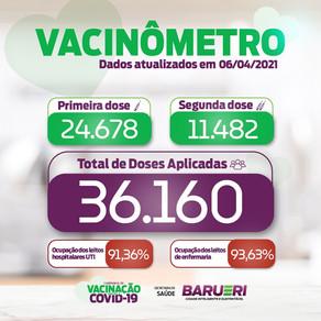 Coronavírus: vacinômetro 6 de abril